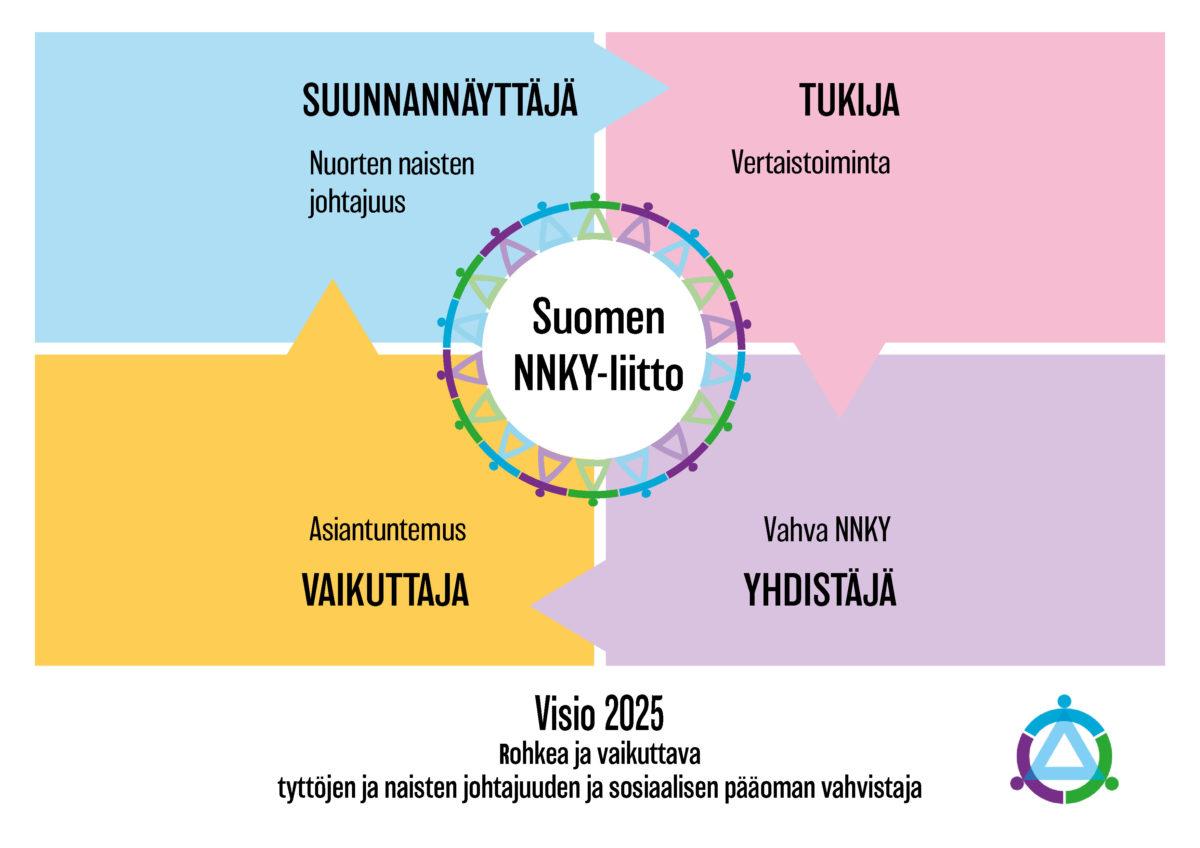 Suomen NNKY-liiton strategia NNKY-liike on eri ikäisten, rohkeasti toistensa, yhteisöjensä ja koko maailman hyväksi toimivien naisten liike. Rakennamme rakastavaa, yhdenvertaista ja oikeudenmukaista yhteiskuntaa, jossa on turvallista elää ja toimia. Olemme osa maailmanlaajuista liikettä, jossa vahvistetaan tyttöjen ja nuorten naisten johtajuutta. Erityisenä painopisteenä strategiakaudella 2019-21 on NNKY-liikkeen toiminnan kehittäminen tyttöjen ja nuorten naisten johtajuuden vahvistamiseksi. Toimintaamme ohjaavat arvot lähimmäisenrakkaudesta, yhdessä tekemisestä ja kaikkien ihmisten kunnioittamisesta. VISIO – Maailma, jota NNKY-liike rakentaa Rakastava, oikeudenmukainen ja yhdenvertainen yhteiskunta, jossa kaikkien on turvallista elää ja toimia yhdessä. Mitä se on? − Naiserityisenä järjestönä ja liikkeenä rakennamme kaikille ihmisille yhdenvertaista yhteiskuntaa, joka on oikeudenmukainen, rakastava ja välittävä. Niin tytöt ja pojat, naiset ja miehet kuin muun sukupuoliset elävät tässä yhteiskunnassa turvassa fyysisesti, henkisesti ja hengellisesti, ja ihmiset toimivat yhdessä toistensa ja yhteiseksi hyväksi. LIITON VISIO 2025 − Mikä liiton toiminnassa vahvistunut 2025 mennessä? Suomen NNKY-liitto on rohkea ja vaikuttava tyttöjen ja naisten johtajuuden ja sosiaalisen pääoman vahvistaja. Mitä se on? − Vuonna 2025 haluamme olla rohkeasti kantaa ottava tasa-arvovaikuttaja ja vaikuttava tukija tytöille ja naisille johtajuudessa. Olemme vahvistaneet tyttöjen ja naisten sisäistä voimantunnetta − itsetuntoa, luottamusta omiin voimavaroihin ja mahdollisuuksiin, toivoa tulevaisuudesta ja kykyä toimia hyväksi ja oikeaksi katsomallaan tavalla. Tyttöjen ja naisten sosiaaliset suhteet, verkostot ja luottamus vahvistavat kykyä yhteistoimintaan ja vapaaehtoisuuteen tasa-arvon ja yhteisen hyvän eteen niin Suomessa kuin globaalisti. MISSIO – NNKY-liikkeen tehtävä; miksi olemme olemassa? NNKY mahdollistaa naisten rohkean toiminnan toistensa ja koko maailman hyväksi. ARVOT – Toimintata